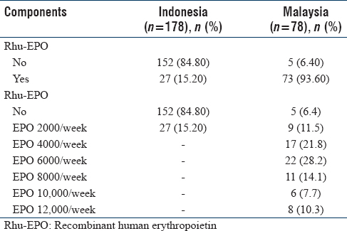 Table 6: Recombinant human erythropoietin used by diabetic/hypertensive patients who underwent hemodialysis (for prospective sample/9-month follow-up) in a hemodialysis center, Jakarta, Indonesia, and in a hemodialysis center, Penang, Malaysia