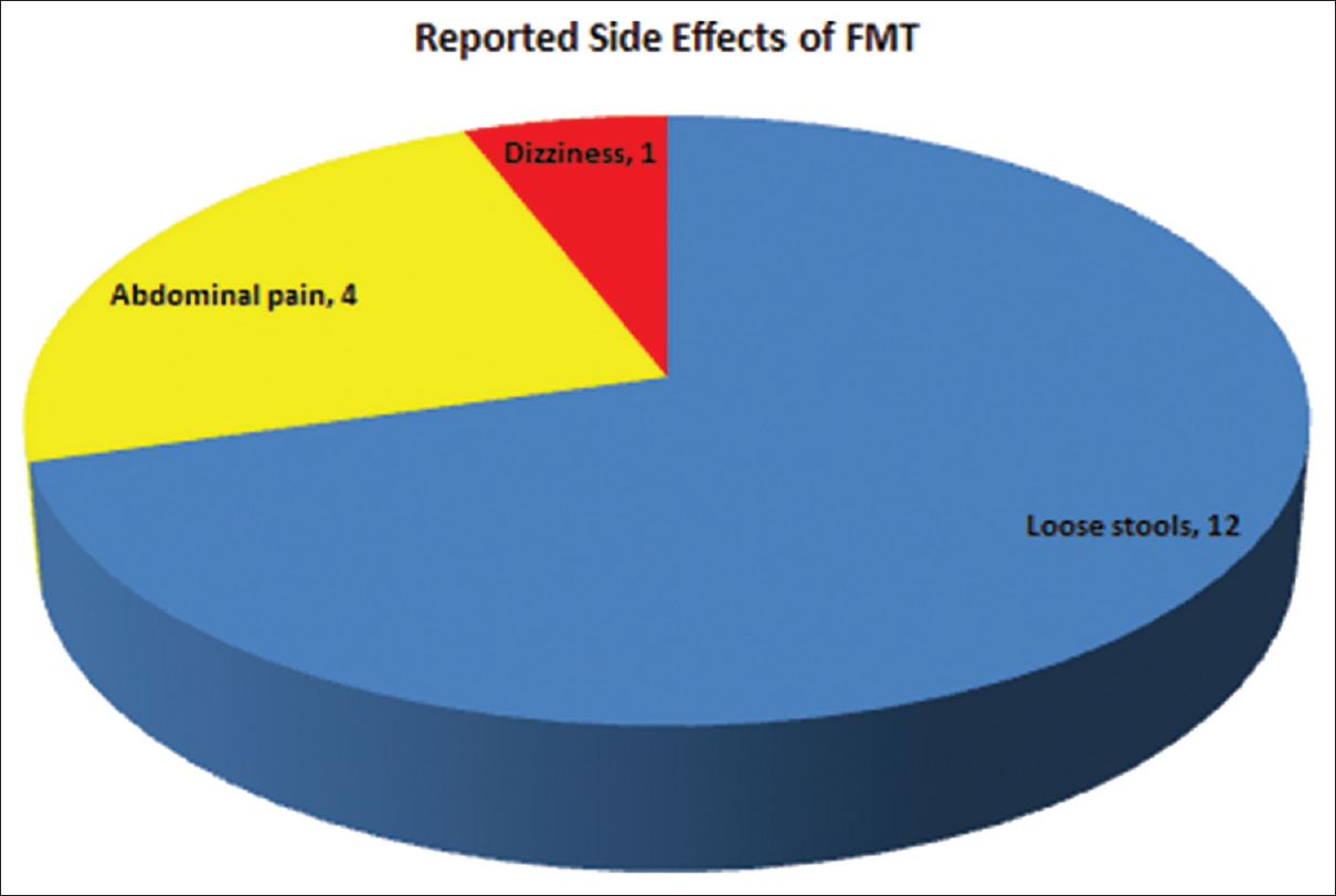 Figure 5: Categorical breakdown of reported side effects among patients treated with fecal microbiota transplantation. Most common complaints included loose stools and abdominal pain