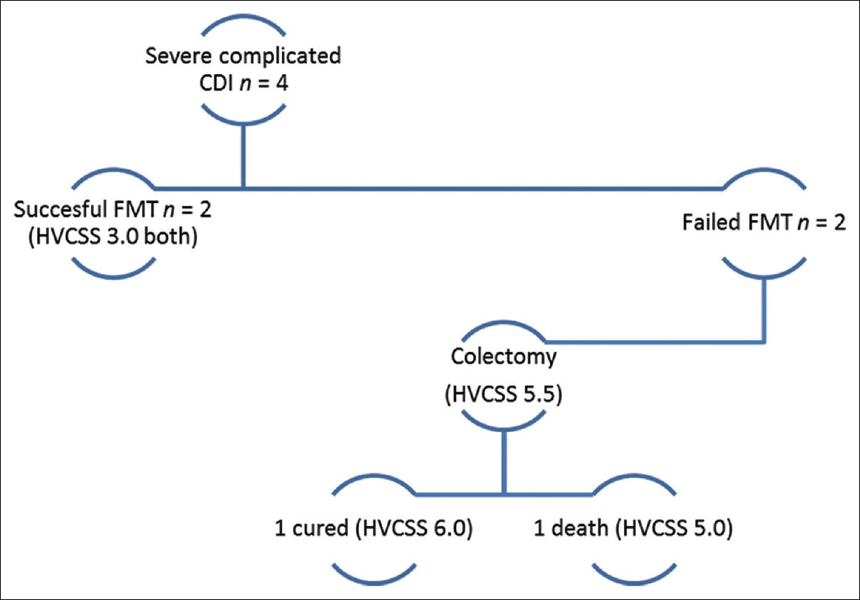 Figure 6: The distribution of severe complicated <i>Clostridium difficile</i> infection cases. The Hines VA <i>Clostridium difficile</i> infection Severity Score was higher for cases requiring colectomy (5.5) than for cases where complicated <i>Clostridium difficile</i> infection resolved after fecal microbiota transplantation-based management