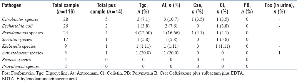 Table 5: Antimicrobial resistance pattern of carbapenem resistant Gram-negative bacilli among fluid samples