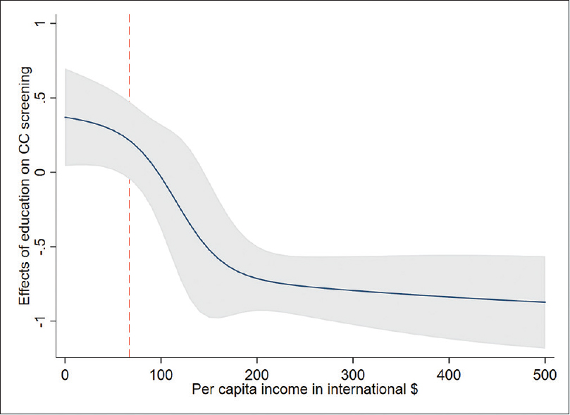 Figure 3: Effect of educational attainment on the probability of cervical cancer screening uptake among women from different economic backgrounds with 95% confidence intervals. The dashed vertical line represents median household per capita income per month based on purchasing power parity. Details about change in predictive margins at representative values of income from the baseline education level are available in Table S2. Abbreviations: CC: cervical cancer, International $: international dollar