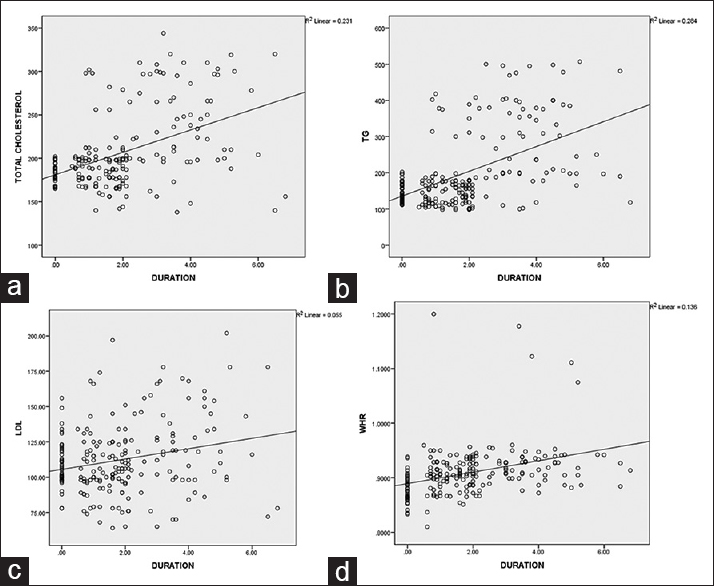Figure 1: Positive correlation between duration of high active antiretroviral therapy and the lipid abnormalities (a) Pearson corelation = 0.481 (b) Pearson corelation = 0.533 (c) Pearson corelation = 0.234 (d) Pearson corelation = 0.369