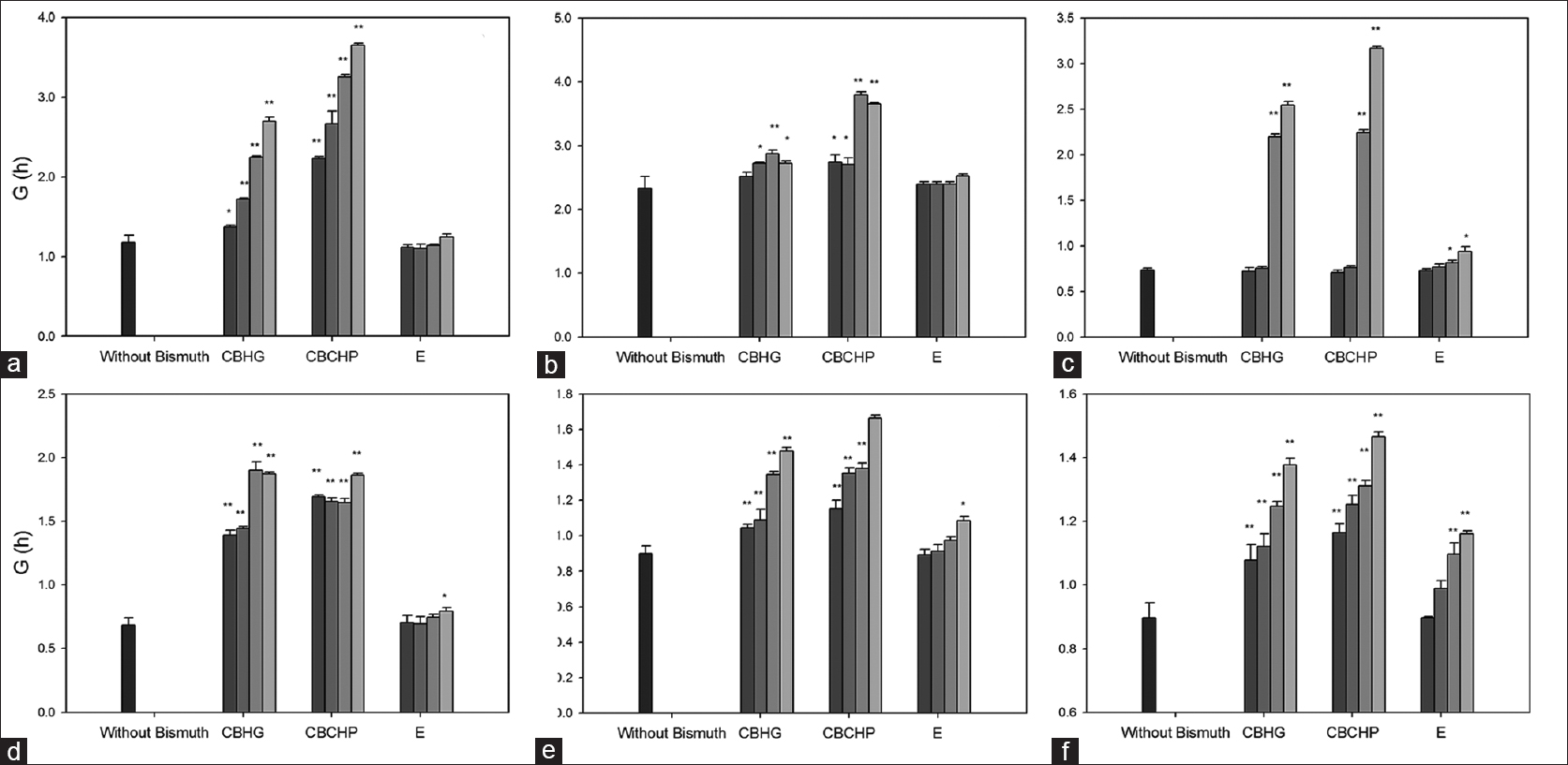 Figure 2: Generation time (G) as a function of treatment with the compounds at different concentrations. Bacterial strains: (a) Salmonella spp., (b) <i>Klebsiella pneumoniae</i>, (c) <i>Shigella flexneri</i>, (d) Shigatoxigenic <i>Escherichia coli</i>, (e) enteropathogenic <i>Escherichia coli</i> and (f) <i>Escherichia coli</i> ATCC 25922. Compounds: CBCHP: Chobet® bismuth cream with pectin, CBHG: Colloidal bismuth hydroxide gel, E: Excipients. Concentration of bismuth (grayscale): Without bismuth ([INSIDE:6]); 0.06 mg/ml ([INSIDE:7]); 0.12 mg/ml ([INSIDE:8]); 0.3 mg/ml ([INSIDE:9]) and 0.6 mg/ml ([INSIDE:10]). *(<i>P</i> < 0.05), **(<i>P</i> < 0.01)
