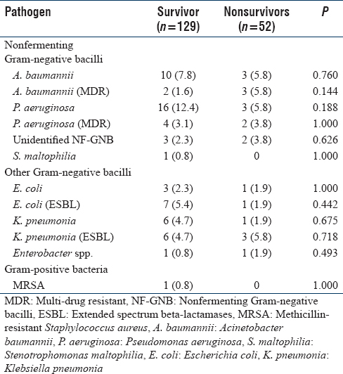Table 3: Microbiological characteristics in hospital-acquired pneumonia episodes