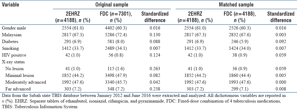 Table 1: Comparison of baseline characteristics between ethambutol, isoniazid, rifampicin, and pyrazinamide and fixed-dose combination treated subjects in the original sample and in the propensity score matched samples