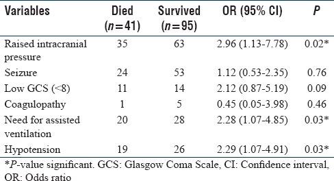 Table 3: Factors associated with mortality in viral acute encephalitis syndrome cases