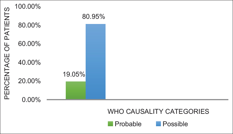 Figure 5: World Health Organization causality assessment
