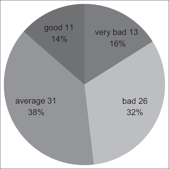Figure 1: Patients perception of their quality of life