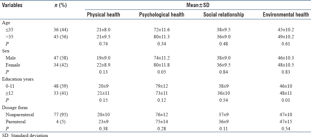 Table 4: Association between health.related quality of life domain scores and demographic factors