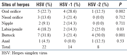 Table 3: Body sites and herpes simplex virus in Abuja, Nigeria