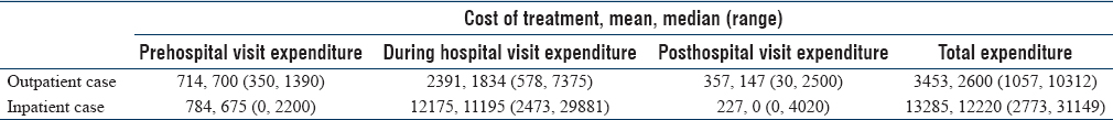 Table 3: Pre-, during, and posthospital visit expenditure due to febrile illness (in Rs. to the nearest rupee)