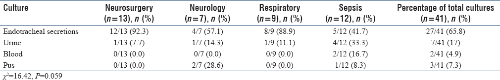 Table 3: Source of colistin-only-sensitive organisms among various groups of mechanically ventilated patients