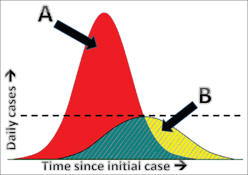 "Figure 1: Schematic representation of ""flattening the curve"" during an outbreak. (A) Typical course of a pandemic without targeted intervention (e.g. physical distancing). This scenario places undue burden on healthcare institutions and is likely to exceed preoutbreak capacity (indicated by dashed horizontal line) and resources available to treat affected patients; (B) modified curve resulting from the prompt implementation of mitigation measures (e.g. physical distancing). In this scenario, both the rate of increase of new cases and the peak number of cases are significantly lower, permitting the existing infrastructure to reasonably handle the increased demands associated with an outbreak"