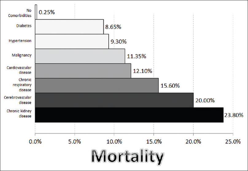 Figure 4: Mortality rates associated with different comorbid conditions. Additional factors that may predispose to increased mortality include morbid obesity, neurodegenerative diseases, and immunocompromised status. Data from Italy demonstrate that 25.1% of mortalities had 1 comorbid condition, 25.6% had two, and 48.5% had three or more illnesses. A report from China demonstrated 15.4% mortality for those with ≥2 comorbidities, compared to mortality of 5.6% for those with one or no comorbid condition<sup>[116],[133],[134],[135],[136],[137]</sup>