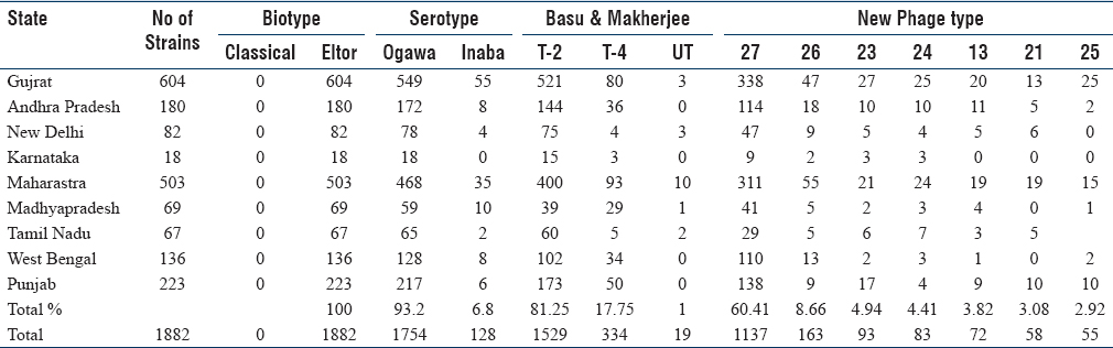 Table 1: Distribution of phenotypes of <i>Vibrio cholerae</i> O1 strain isolated from different states in India