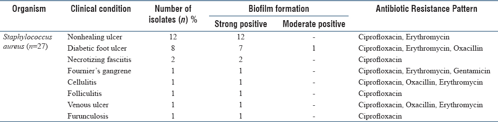 Table 4: Correlation of biofilm production of Gram-positive isolates and the antibiotics resistant pattern with the patient's clinical conditions